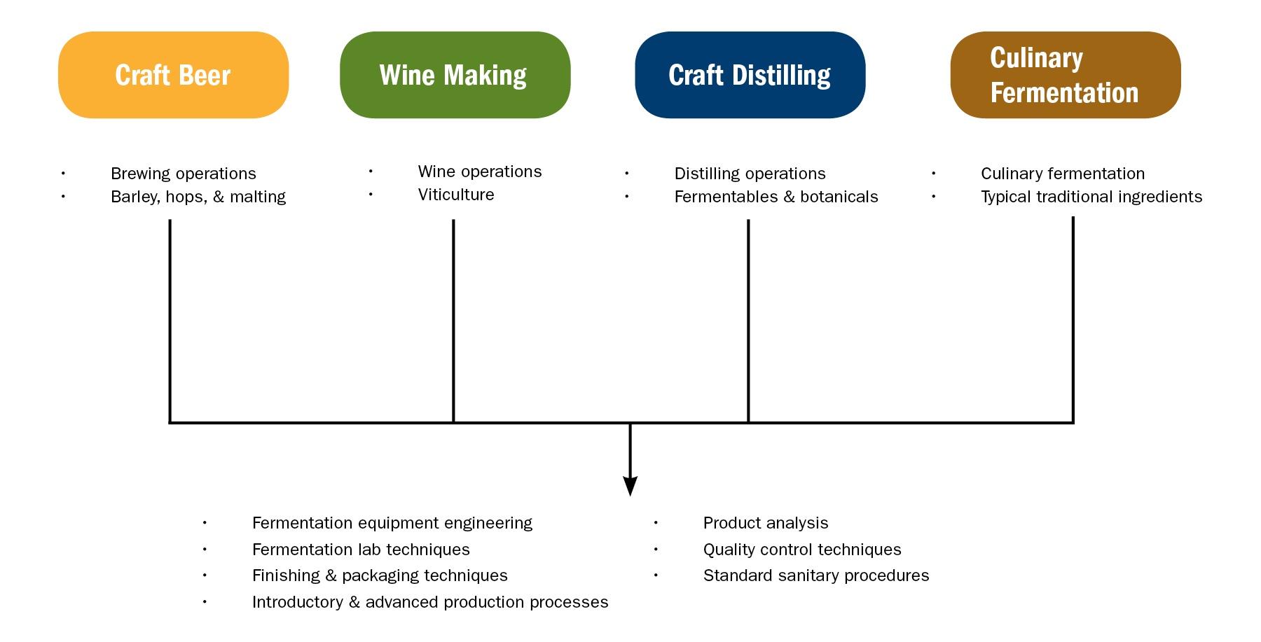 Fermentation Program Chart